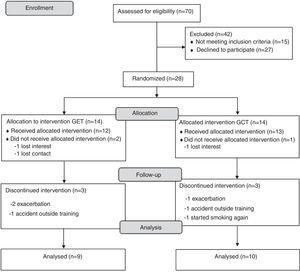Consort flow diagram. GET: training with elastic tubing and GCT: training with weight training equipment.