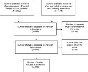 PRISMA (Preferred Reporting Items for Systematic Reviews and Meta-Analyses) study selection process for the systematic review examining Portuguese Research on Respiratory Diseases in Primary Care.