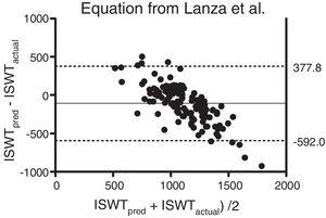 Bland & Altman plot of the difference between the actual and the predicted (from the equation established by Lanza et al.13) value of the ISWT plotted against the mean of the actual and the predicted value of the ISWT. The bold line represents the mean difference and the dotted lines the 95% limits of agreement.