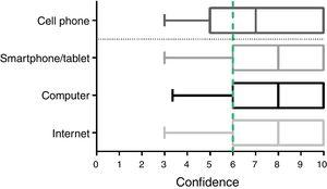 Patients confidence in using digital technologies. Data are presented as box plots (lines inside the boxes represent the medians; bounds of boxes, first and third quartiles; bars, 95% confidence interval).