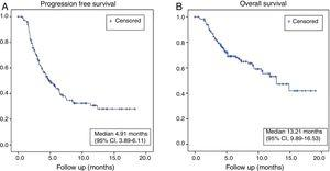 Kaplan-Meyer curves: Progression free survival (A); Overall survival (B).