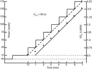 Schematic of the oxygen uptake (VO2) response to ramp incremental exercise. It can be seen how in both one-minute step and ramp (solid) increase (dashed) there is a lag between power and oxygen uptake.