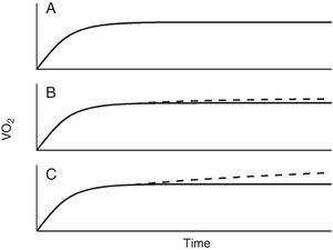 Schematic representation of the oxygen uptake (VO2) response to moderate exercise (panel A), Heavy exercise (panel B) and very heavy ( above the critical power) exercise (panel 3).