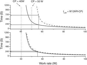 Power-duration curves before and after interventions endurance time of high intensity exercise.