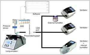 Simplified scheme of model composition. Every ventilator was connected by means of standard tubing to the lung simulator. Data measured by interposed pneumotachograph and pressure sensor were converted and analysed by specific software. ADC: Analogue to digital converter.
