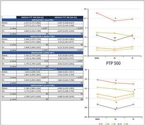 Comparative representation of median PTP300 and PTP500 according to NIV device and type of humidification. HE: external humidifier; HI: internal humidifier; V1: Vivo®40; V2: Stellar®; V3: VPAP S9®; V4: DreamST®; V5: Lumis® 150; *: p<0.05; **p<0.01. NS: non-significant.