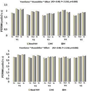 Diagram showing the whole PTP300 and PTP500 range in our study based on ventilator, humidification and inspiratory effort. HE: external humidifier; HI: internal humidifier; Med: medium effort; Hi: high effort. V1: Vivo®40; V2: Stellar®; V3: VPAP S9®; V4: DreamST®; V5: Lumis® 150.