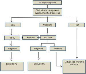 Algorithm for diagnosis of pulmonary embolism (PE).