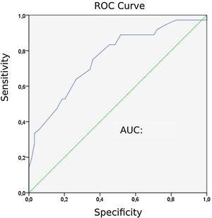 Receiver operating characteristic (ROC) curve for end-tidal carbon dioxide (ETCO2) in diagnosing pulmonary embolism (PE).
