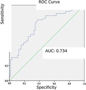 Receiver operating characteristic (ROC) curve for alveolar dead space fraction (AVDSf) in diagnosing pulmonary embolism (PE).