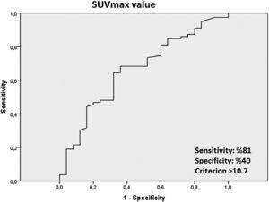 ROC analysis curve showing the SUVmax cut-off value of the patients.