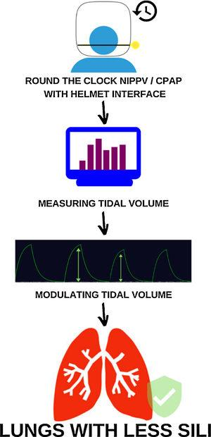 Modulating tidal volume in NIPPV/CPAP spontaneous breathing patients can reduce SILI. Mechanism of reducing SILI through measuring and modulating Vt during round the clock cycles of mechanical ventilation with helmet interface. CPAP: Continuous positive airway pressure; NIPPV: Noninvasive positive pressure ventilation; SILI: Self-induced lung injury.