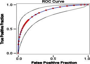 Receiver operating characteristic (ROC) curve for the clinical scoring system and mortality rate. Area under ROC curve: 0.86; Accuracy 88%.
