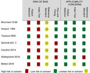 Quality Assessment of Risk of Bias & Applicability Concerns.