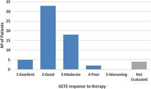 Distribution of GETE response to omalizumab plus standard of care for the Portuguese patients in the eXpeRience registry.