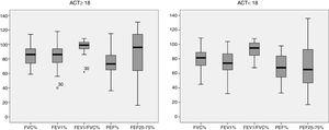 Box plot of spirometric variables in percent of predicted of each group based on the ACT score.