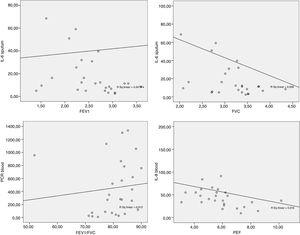 """Group classified as """"controlled asthma"""" (ACT≥18): Scatter plot between sputum IL-6×FVC (r=−0.425; p-value=0.027); sputum IL-6×FEV1 (r=−0.423; p-value=0.028); and between blood CRP×FEV1/FVC (r=0.400; p-value=0.039); blood IL-8×PEF (r=−0.497; p-value=0.008)."""