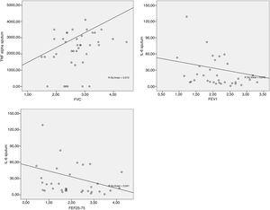 """Group classified as """"non-controlled asthma"""" (ACT<18): Scatter plot between sputum TNF-α×FVC (r=0.315; p-value=0.045); sputum IL-6×FEV1 (r=−0.358; p-value=0.034); sputum IL-6×FEF25–75% (r=−0.354; p-value=0.037)."""