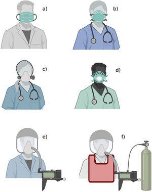 Medical mask and respirators The figure shows the available types of medical masks and respirators: a) medical mask; b) filtering facepiece respirator; c) elastomeric respirator; d) filtering facepiece respirator with expiratory valve; e) powered and supplied air respirator; f) atmosphere-supplying respirator. The figure does not show other PPE elements (gloves, gown, goggles, face shield, boots).