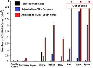Reported (black) and estimated COVID-19 case numbers in global epicenters. Estimations were based on reported COVID-19 deaths and aCFR value for Germany (blue) and South Korea (red). Estimated case numbers for Iran, Italy and Spain exit the scale after adjusting to values from South Korean (aCFR).
