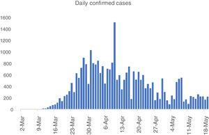 Daily confirmed cases of SARS-CoV-2 infection in Portugal (from 2nd March until 19th May).