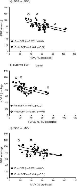 The relationships between central diastolic blood pressure and parameters of pulmonary function. Central diastolic blood pressure (cDBP), forced expiratory volume-one second (FEV1), forced expiratory flow between 25% and 75% of FVC (FEF25–75), maximum voluntary ventilation (MVV). a) The relationships between pre-exercise cDBP and pre-exercise FEV1 (r=−0.499, p=0.01) and post-exercise cDBP and pre-exercise FEV1 (r=−0.484, p=0.02). b) The relationships between pre-exercise cDBP and pre-exercise FEF25–75 (r=−0.530, p=0.01) and post-exercise cDBP and pre-exercise FEF25–75 (r=−0.414, p=0.04). c) The relationships between pre-exercise cDBP and pre-exercise MVV (r=−0.349, p=0.09) and post-exercise cDBP and pre-exercise MVV (r=−0.493, p=0.01).