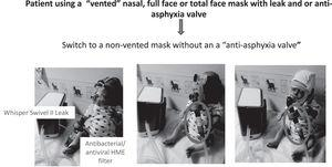 Shows suggestions for switching from a vented mask to a non-vented mask attached to an antibacterial/antiviral heat moisture exchanger (HME) filter, then attached to a controlled leak (Whisper swivel II (Philips, Murraysville, USA). Left picture shows a child mannequin wearing a non–vented nasal mask. Centre picture a full face mask and right picture a total face mask. Note the position of the HME and Whisper Swivel controlled leak (labelled and circled).