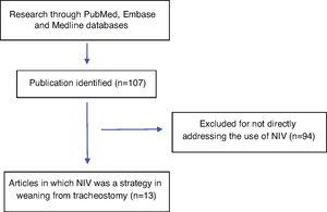 Flowchart of the study selection process.