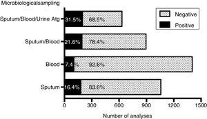 Diagnostic performances of the different microbiological methods applied.