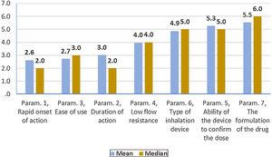 Evaluation of parameters influencing the compliance of patients with Asthma. Mean and Median of the seven Parameters: Scale: 1= most important, 7= least important.