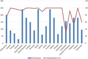 Hospitalization patterns (Average Length of Stay in days and proportion of admitted out of those treated) for patients undergoing treatment of multidrug-resistant tuberculosis in Europe. ALOS: average length of stay.