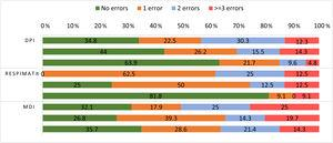Description of the number of errors per patient and per device type in each evaluation. Each column represents the number (%) of errors per device type in every evaluation, from the first to the third, respectively from the top to the bottom. DPI: dry powder inhalers; MDI: metered-dose inhalers. DPI: first evaluation n=109, second evaluation n=99, third evaluation n=97; Respimat®: first evaluation n=8, second evaluation n=8, third evaluation n=11; MDI: first evaluation n=28, second evaluation n=56, third evaluation n=28.