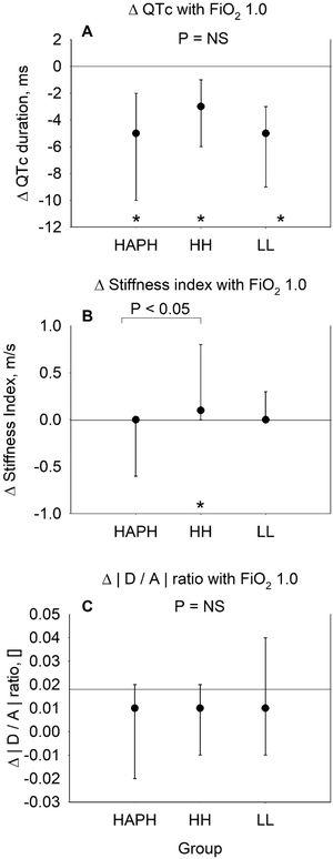 Changes with breathing oxygen (FiO2 1.0) in highlanders with high altitude pulmonary hypertension (HAPH), healthy highlanders (HH) and healthy lowlanders (LL) in comparison to breathing ambient air (FiO2 0.21). Panel A: Median change (95% confidence interval) in QT interval corrected for heart rate by the Bazett's formula.16 Panel B: Median change (95% confidence interval) in stiffness index, calculated by the height of the participant in meters divided by the time delay in seconds between the systolic and diastolic peaks (or, in the absence of a second peak, the point of inflection) of the pulse wave. Panel C: Median change (95% confidence interval) in wave D to wave A ratio of the second derivative of the finger plethysmogram. Asterisks (*) indicate significant changes (p<0.05) from baseline of the corresponding group. Significant differences between groups are indicated with horizontal lines. p<0.05 was considered significant.