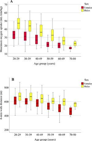 Age- and sex-related changes in cardiorespiratory fitness in the studied sample. Maximum oxygen uptake (V˙ O2max) declined with advancing age, per decade, in men (9.2; 8.7; 8.8; 8.1; and 8.8%) and women (9.4; 8.7; 7.8; 9.4; 8.2%) with a significant interaction between sex and age, indicating reduction of the difference with aging (A). The distance covered in the six-minute walk test declined by 9.8, 9.5, 9.1, 9.5 and 8.8% for women and 9.9, 9.4, 9.5, 9.9 and 9.2% for men with a significant interaction between sex and age, indicating increased difference with aging.