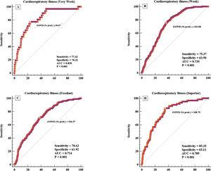 Receiver operational curves (ROC) for assessing the sensitivity and specificity of the distance covered in the six-minute walk test to identify individuals with the following percentiles of cardiorespiratory fitness classification: very low (A), < 5th; low (B), 5th to 25th; excellent (C), 76th to 95th; and superior (D) > 95th, according to the maximum oxygen uptake obtained in the treadmill cardiopulmonary exercise test. AUC: area under the ROC curve.