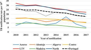Tuberculosis notification rate in Portugal by region, 2010–17. *LTV: Lisbon and Tagus Valley
