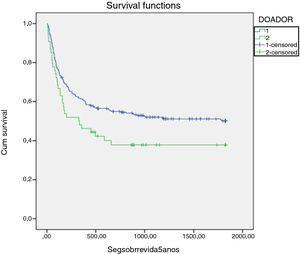 Overall survival based on the type of donor: matched related donor vs. matched unrelated donor.