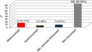Percentages of alloimmunized, autoimmunized, alloimmunized and autoimmunized, and non-immunized individuals against red blood cell antigens in 153 multi-transfused patients.
