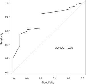 Receiver operating characteristic curve of the prognostic performance of the receptor for hyaluronan-mediated motility (RHAMM) in acute lymphoblastic leukemia.