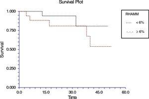 Kaplan–Meier survival curve in acute lymphoblastic leukemia (>6% blasts).