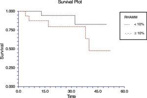 Kaplan–Meier survival curve in acute lymphoblastic leukemia (>10% blasts).