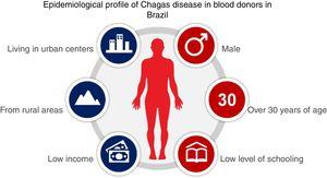 Epidemiological profile of Chagas disease in blood donors in Brazil.