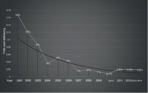 Yearly folic acid deficiency rate.