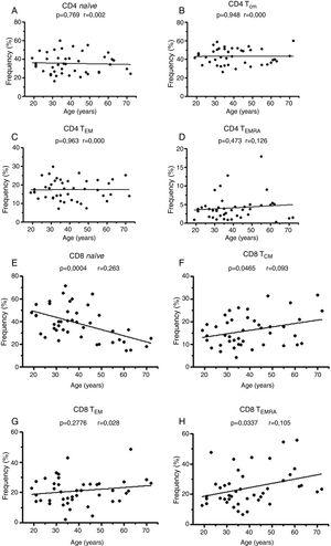 Distribution of naïve and memory subtypes of CD8+ T cells, but not CD4+ T cells, is age dependent. Analysis of the frequency distribution of (A–D) CD4+ and (E–F) CD8+ naïve, central memory T cells (TCM), effector memory T cells (TEM) and terminal effector memory T cells (TEMRA) in healthy donors (19–72 years old). Linear regression was used to evaluate the changes.