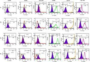 Characterization of the cell surface markers for human adipose tissue-derived stem cells by flow cytometry. CD34-PE, CD45-FITC, HLA-DR-PE, CD90-FITC, CD105-PerCP and CD73-APC. The shaded histograms represent unstained negative control cells. Passage 1 did not express CD34/45 markers (0.2% and 2.5%, respectively), while low levels of HLA-DR expression (2.2%) were observed. Human adipose tissue-derived stem cells were positive for CD90 (98%) and CD73 (99%) expression, indicating a stem cell immunophenotype (n=5).