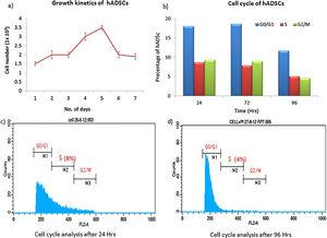 Growth profile of human adipose tissue-derived stem cells. (A) Growth curve obtained for the human adipose tissue-derived stem cells (n=5) shows an exponential growth phase. The decline phase started after Day 5 and cell number decreased to 1.5×103cells/mL. (B) The graph represents mean percentage of human adipose tissue-derived stem cells at different stages of the cell cycle. The percentage of cells in the S phase decreased significantly after 72h. (C and D) All the stages of cell cycle of human adipose tissue-derived stem cells were tested after 24h and 96h using flow cytometry. hADSC: human adipose tissue-derived stem cells.