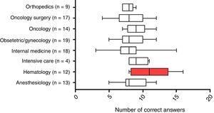 Number of correct answers by specialty. Box plot indicating the number of correct answers by specialty with the respective number of participants. There was a significant difference (p-value <0.005) between the group marked in red when compared to the other specialties (One-Way ANOVA and Tukey's post-test).
