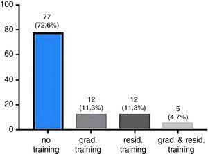 Profile of the medical residents regarding training in transfusion medicine. Grad: Graduation&#59; resid: Residency.