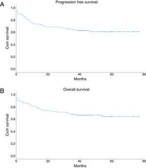 Progression Free Survival (A) and Overall Survival (B) in the total population.