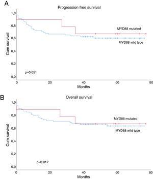Prognostic impact of MYD88 mutation, proliferative index and